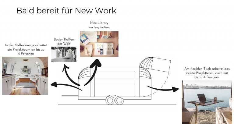 Agile Arbeitsräume von spaceinnovators.ch